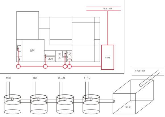 汚水桝と排水管の説明図