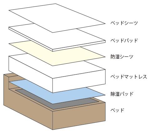 防湿対策の完成予想図